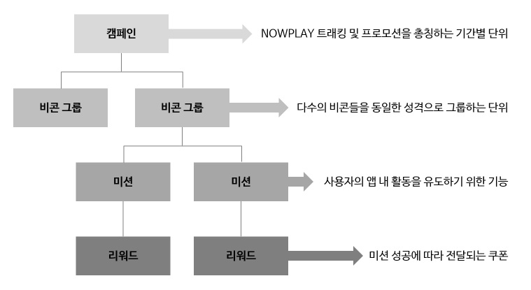 NOWPLAY Concept